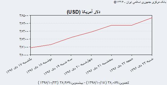 آخرین قیمت دلار، یورو و درهم در اولین روز کاری هفته