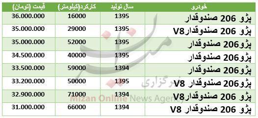 قیمت ۲۰۶ صندوقدار در بازار + جدول