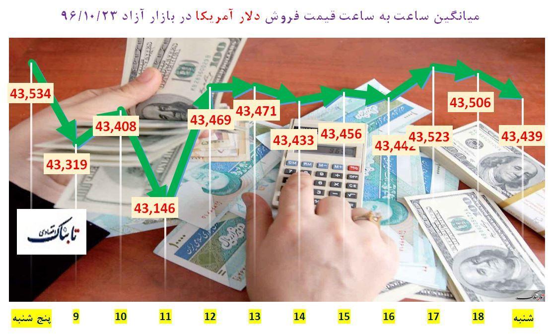 از «دلایل نوسان قیمت دلار از زبان رئیس کل بانک مرکزی» تا «پیشنهاد آقای وزیر به کسانی که سرمایه خُرد دارند»