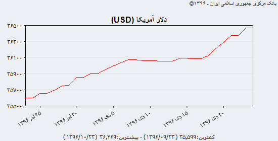 جدیدترین قیمت دلار، یورو و درهم در بازار آزاد یکشنبه ۲۴ دی ماه ۹۶