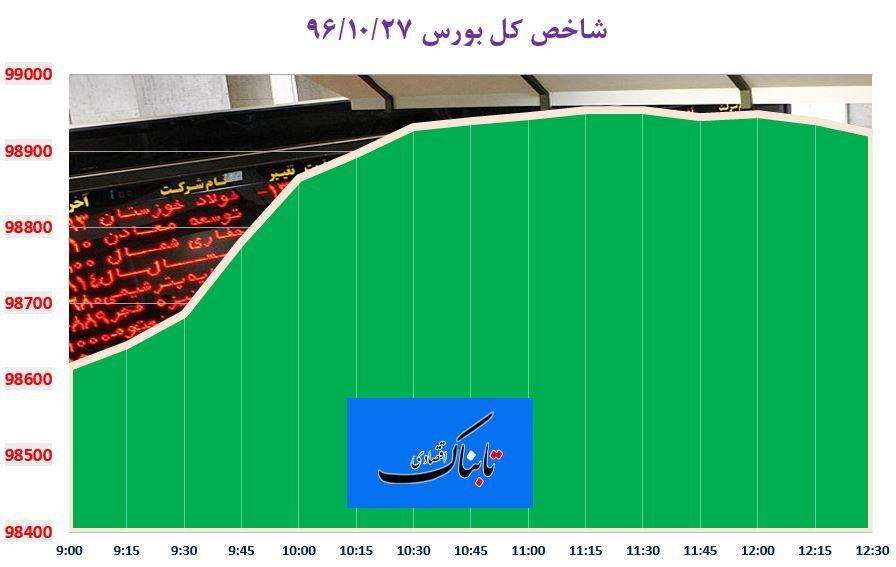 شاخص سهام در آستانه فتح کانال ۹۹ هزار واحد