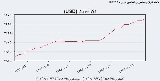 ساعت به ساعت با نرخ دلار، یورو و درهم؛