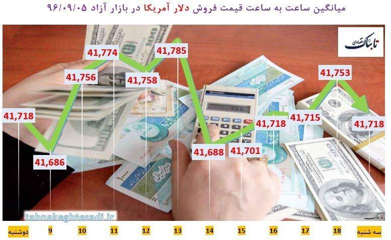 از «عبور سکه از مرز یک میلیون و ۴۰۰ هزار تومان» تا «فروش ۱۰۰ تا ۲۰۰ هزار میلیارد ریال اموال مازاد بانک ها»