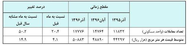 از «افزایش ۵۰ درصدی تعداد معاملات مسکن در تهران» تا «رشد اقتصادی ۶ درصد بدوننفت و ۵.۶ درصد بانفت»