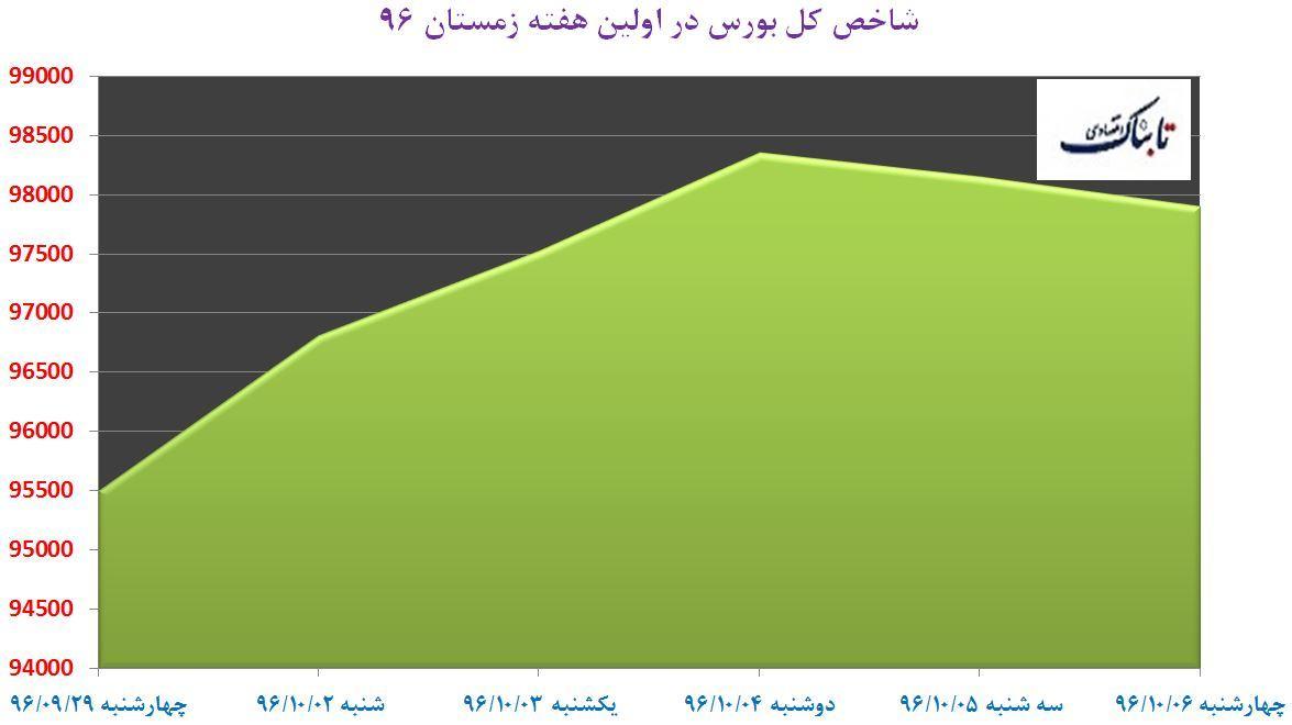 از «رشد ۳۰۰ درصدی تولید ناخالص ملی ترکیه و مقایسه با ایران» تا «سمت و سوی طلا و نفت در آخرین روز معاملات سال ۲۰۱۷»