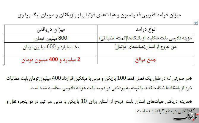 انتشار آمار درآمدمیلیاردی سازمان لیگ از قرارداد فوتبالی ها+جدول
