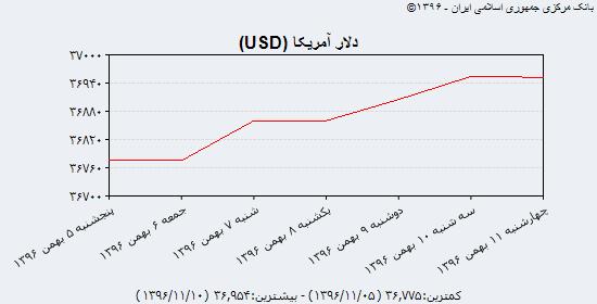 نبض قیمت دلار آمریکا و یورو در بازار ۱۱ بهمن ۹۶/ روند کاهشی زیر فشار عرضه ادامه مییابد؟