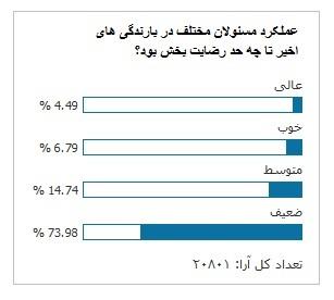 رای ۸۹ درصدی کاربران «تابناک» به ضعف مسئولان در مهار «برف»!