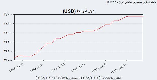 نبض بهای دلار آمریکا، یورو و درهم در بازار شنبه ۱۴ بهمن ۹۶/ دلار نقدی ۴۷۰۰ تومان را هم پشت سر گذاشت/ حواله دلار آمریکا بالاتر از ۴۸۰۰ تومان/ یورو در یک قدمی ۶۰۰۰ تومان