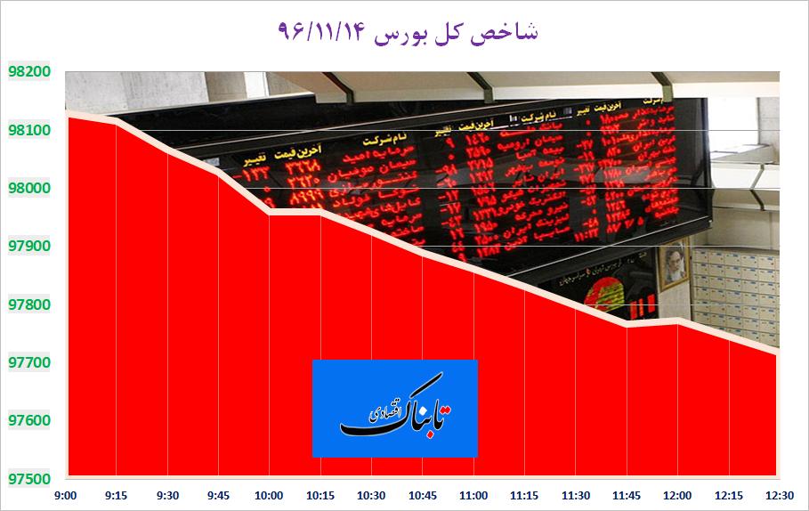 از «وضعیت قرمز برای بورس ایران و آمریکا» تا «۴۲ میلیارد و ۸۰۵ میلیون دلار برای واردات»