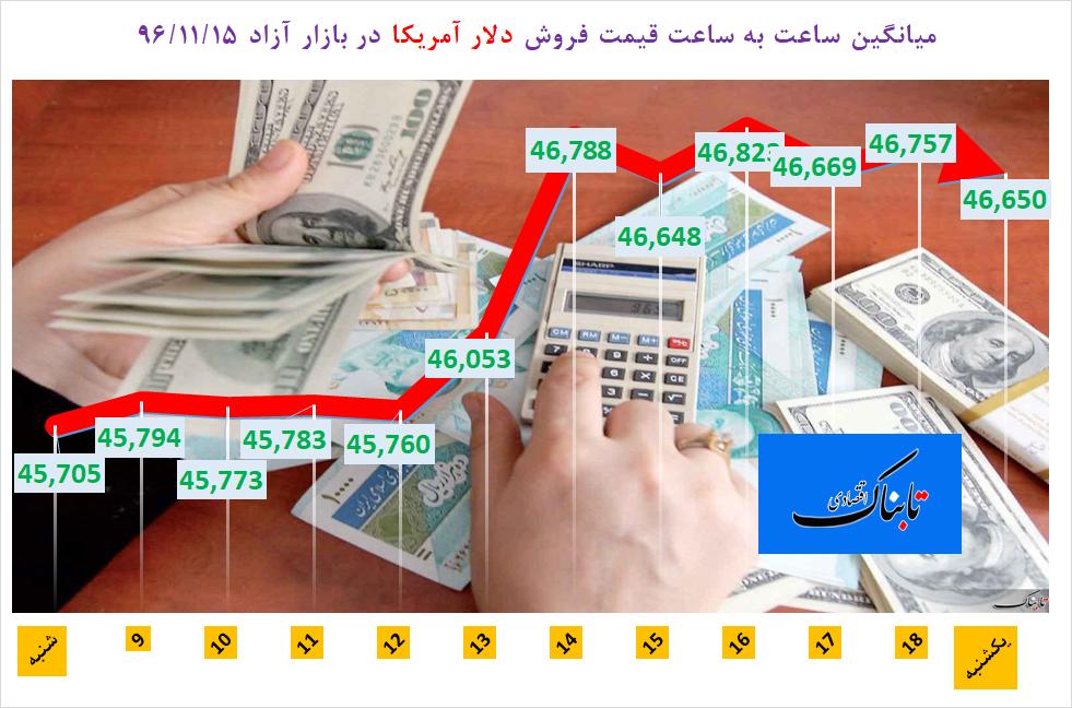 از «جهش دلار چند نرخی در میانه بهمن ۹۶» تا «ماجرای تخلف در واردات ۷ هزار خودرو»