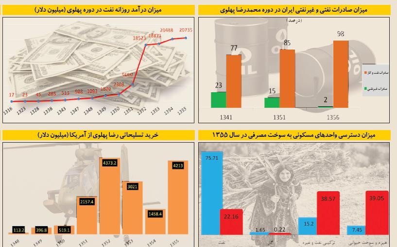 ۹ حقیقت اقتصاد پهلوی که کمتر شنیده اید