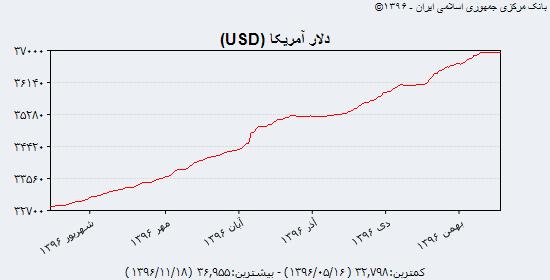 جدیدترین بهای دلار آمریکا، یورو و درهم امارات در بازار آزاد و سنا؛ چهارشنبه ۱۸ بهمن ماه ۹۶/ دلار نقدی دوباره به ۴۸۰۰ تومان نزدیک شد