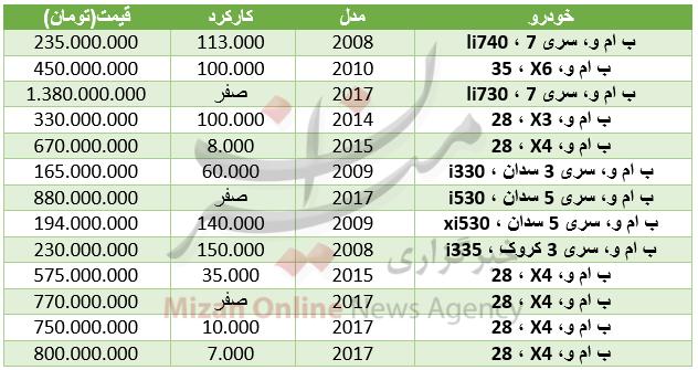 قیمت خودرو ب ام و در بازار + جدول