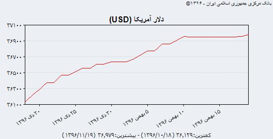 جدیدترین بهای دلار آمریکا، یورو و درهم امارات در آخرین روز کاری هفته/ دلار مبادلهای به ۳۷۰۰ تومان نزدیکتر شد