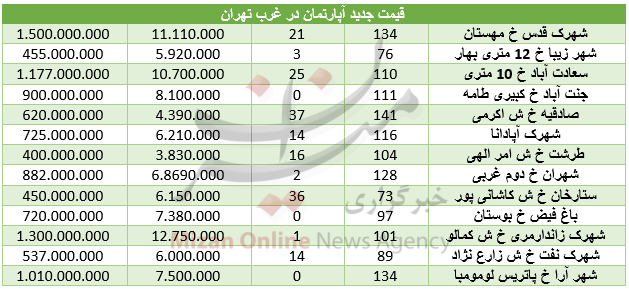 قیمت مسکن در غرب تهران + جدول