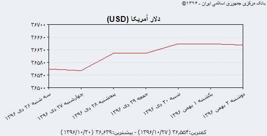 جدیدترین قیمت دلار، یورو و درهم در بازار آزاد دوشنبه دوم بهمن۹۶/ دلار مبادلهای ارزان شد
