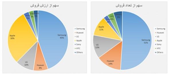 سامسونگ هم ایران را تحریم کرد