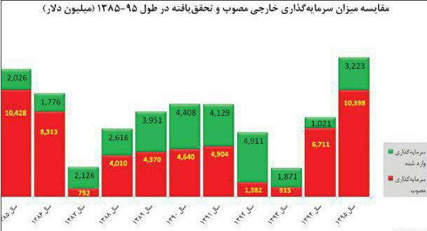 کنایه نائب رئیس اتاق ایران به آمارسازی در سرمایهگذاری خارجی