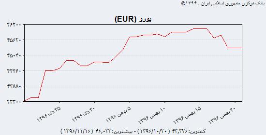 جدیدترین قیمت دلار آمریکا، یورو و درهم امارات در بازار آزاد و سنا؛ شنبه 21 بهمن 96/ کاهش نرخ دلار و یورو در بانک مرکزی
