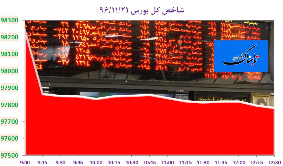 شروع ناامیدکننده بازار سرمایه/ افت ۵۱۷ واحدی شاخص بورس تحت تاثیر فملی و پالایشیها