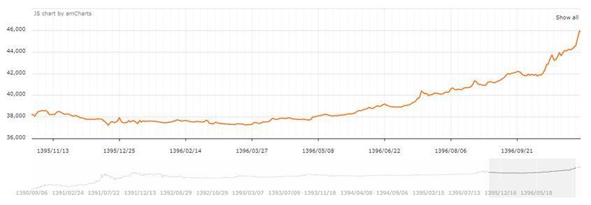 آیا افزایش نرخ دلار بر تجارت تاثیرگذار بوده است؟