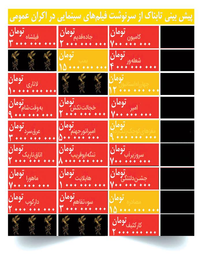 شکست تجاری در انتظار اغلب فیلمهای جشنواره سی و ششم فجر