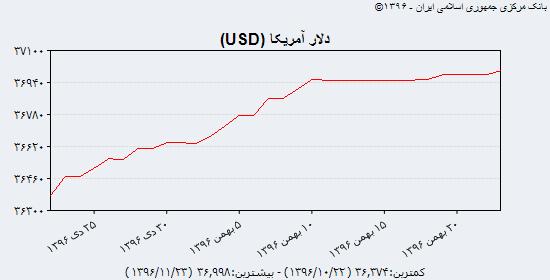 جدیدترین قیمت دلار آمریکا، یورو و درهم امارات در بازار آزاد و سنا؛ دوشنبه 23 بهمن 96/ افزایش نرخ دلار و یورو در بانک مرکزی