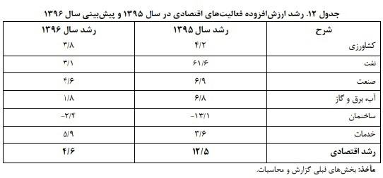 محاسبات جدید از اوضاع اقتصاد ایران