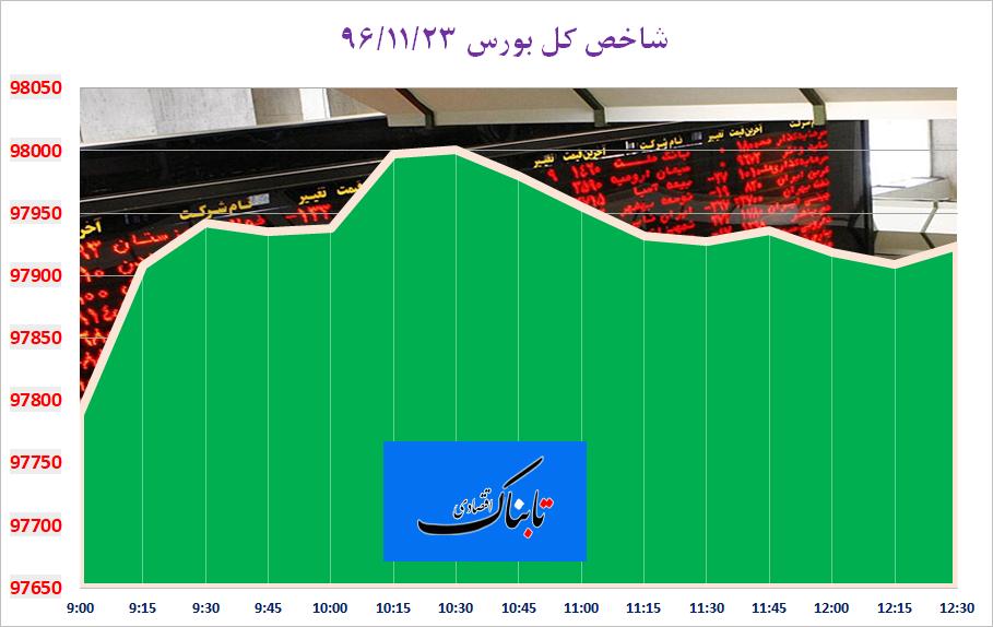 بورس تهران با فرمان خودروسازان، سبزپوش شد/ پتروشيمي جم جلوی رشد بیشتر شاخص را گرفت