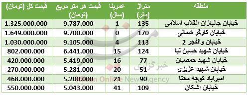 مظنه آپارتمان در منطقه امیرآباد + جدول قیمت