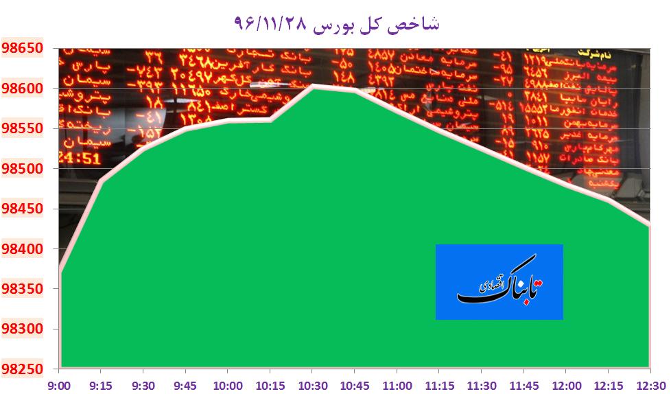 از «مدیریت بازار ارز به کمک نیما» تا «کاهش قیمت نفت ایران به زیر ۶۵ دلار»