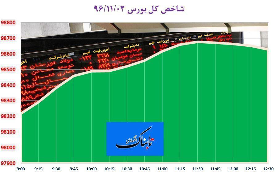 از «پیشبینی صندوق بینالمللی پول درباره اقتصاد ایران» تا «رشد 14.2 درصدی تجارت خارجی چین»