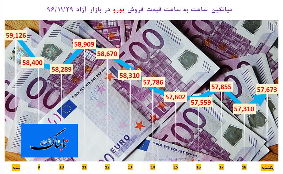 از «ریزش ۱۵۵ تومانی یورو در یک روز» تا «نرخ ۲۵ درصدی بیکاریجوانان ۱۵ تا ۲۹ ساله در پاییز»