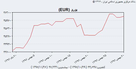 جدیدترین قیمت دلار آمریکا و یورو در بازار ارز دوشنبه سی ام بهمن ۹۶؛ دلار با وعده ارزانی بهمن را به پایان میرساند؟ / دلار مبادلهای ۳۷۱۵ تومان قیمت گذاری شد