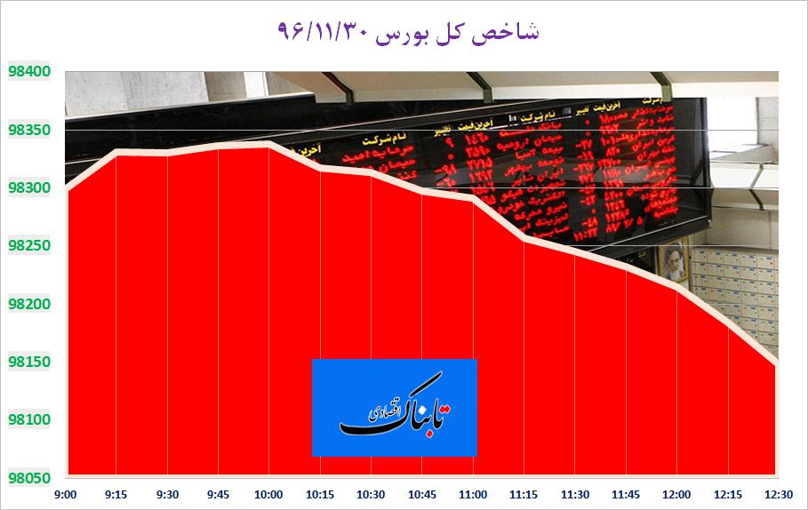 شاخصهای منتخب بورس تهران قرمز شد