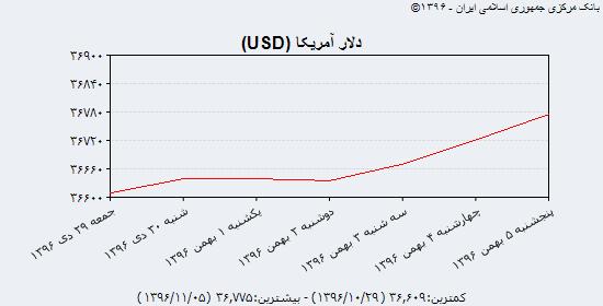 پایان هفته با جدیدترین قیمت دلار آمریکا، یورو و درهم؛ روندی کاهشی ادامه مییابد؟!