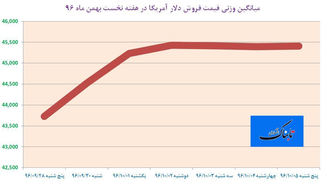از «تراز مثبت ۲۱میلیارد دلاری حسابهای جاری ایران» تا «ممنوعیتی که دودش به چشم نروژ رفت»