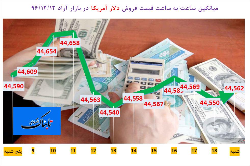 از «رکورد شرکتهای بیمه امارات با ثبت ۳۸۱ میلیون دلار سود» تا «نظر وزیر اقتصاد درباره نرخ فعلی ارز»