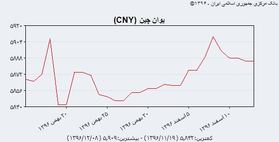 جدیدترین نرخ سه گانه دلار آمریکا، یورو و یوآن چین در بازار ارز؛ یکشنبه ۱۳ اسفند ۹۶/ نرخ ۳۹ ارز مبادلهای ثابت ماند