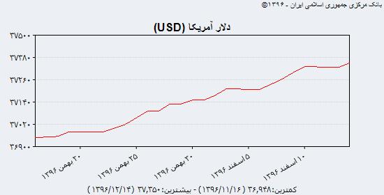جدیدترین قیمت دلار آمریکا، یورو و یوآن چین از میرداماد تا سنا؛ دوشنبه ۱۴ اسفند ۹۶/ سیگنال تقاضا از دلار به سمت یورو