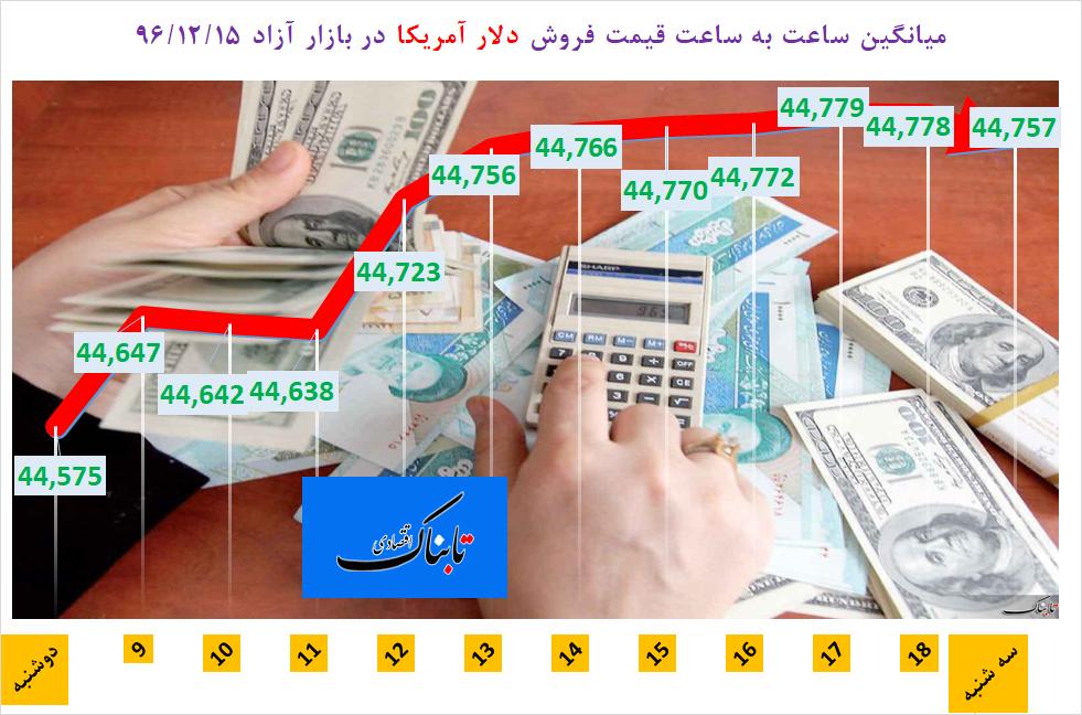 از «واردات بیش از یک میلیارد دلار برنج در ۱۱ ماه» تا «رکوردی جدید در تعداد گردشگران خروجی ایران به مقصد ترکیه»