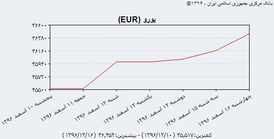 جدیدترین نرخ خرید و فروش سه گانه دلار آمریکا، یورو و یوآن چین در شانزدهمین روز از اسفندماه/ دلار و یورو مبادلهای بازهم گرانتر شدند