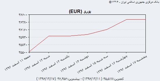 نبض قیمت دلار آمریکا، یورو و یوآن چین در ایستگاه پایان هفته/ روند رو به رشد دلار و یورو مبادلهای برای چهارمین روز