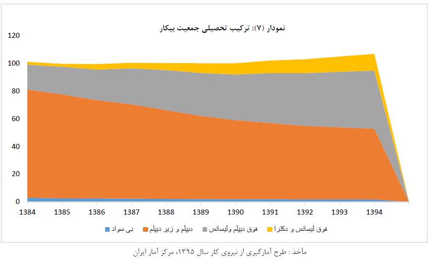 فرصتها و چالشهای اشتغال در ایران در مواجهه با هرم ناموزون جمعیتی