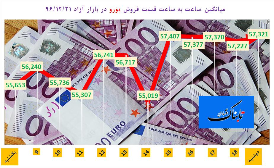 جدیدترین نرخ خرید و فروش دلار آمریکا، یورو و یوآن چین در بازار ارز؛ دوشنبه ۲۱ اسفند ۹۶/ عبور دلار مبادلهای از مرز ۳۷۵۰ تومان/ دلار بدون صف ۴۸۵۰ تومان/ جهش عجیب دلار و یورو در تابلو سنا