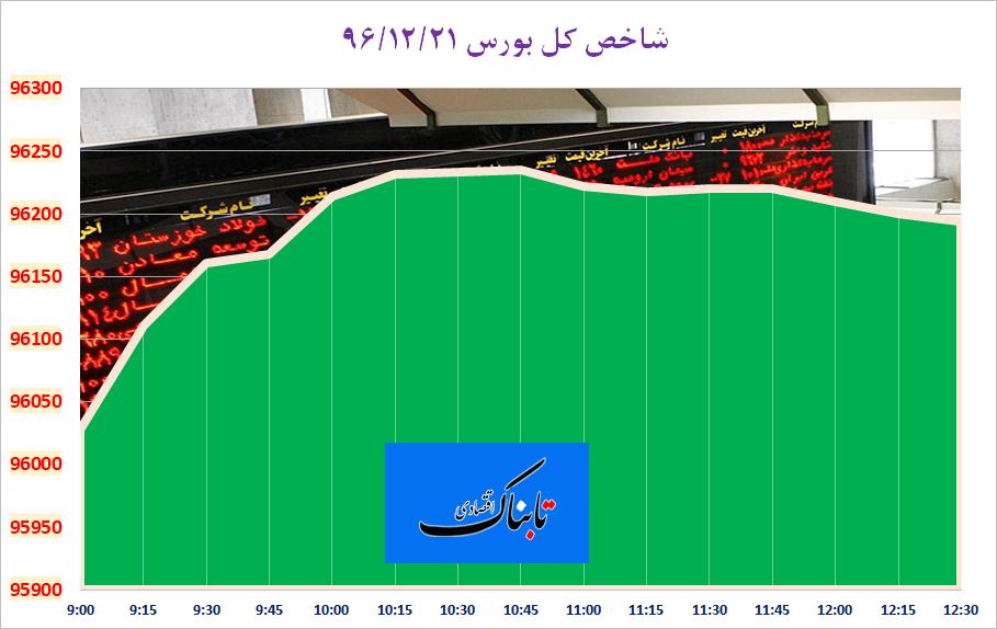 از «چرخش سبز بورس و رشد عجیب دلار» تا «تاخیر در عرضه سهام غول نفتی عربستان»