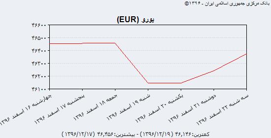 جدیدترین قیمت دلار آمریکا، یورو و یوآن چین در بازار ارز؛ سه شنبه ۲۲ اسفند ۹۶/ نرخ سنا به نرخ دلالان نزدیک شد/ دلار مبادلهای ۳۷۶۱ تومان قیمت گذاری شد/ رشد ۱۳۲ ریالی قیمت رسمی یورو