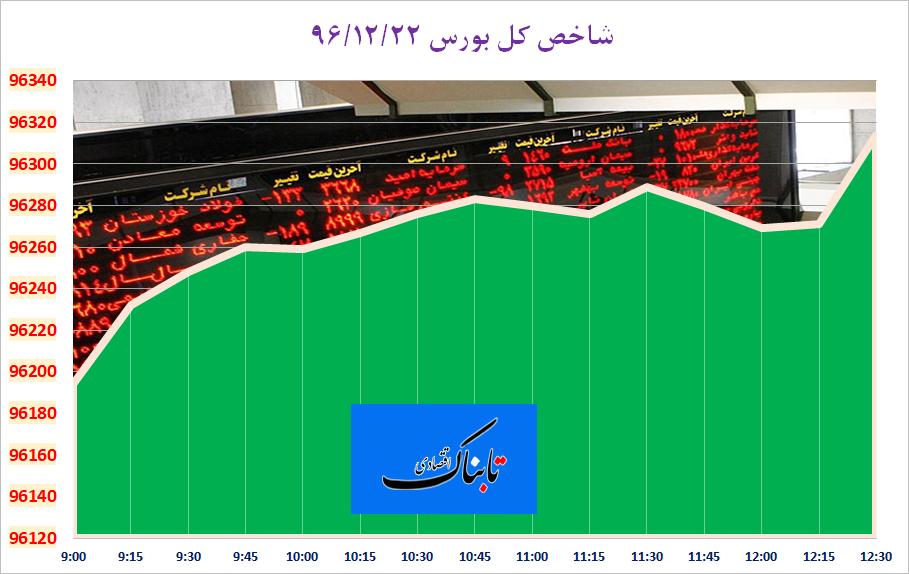 رشد ۱۱۹ واحدی شاخص کل بورس تهران