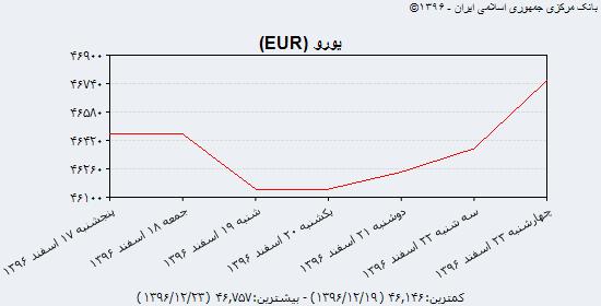 جدیدترین نرخ خرید و فروش دلار آمریکا، یورو و یوآن چین در بازار ارز؛ چهارشنبه ۲۳ اسفند ۹۶/ افزایش نرخ دلار و یورو مبادلهای